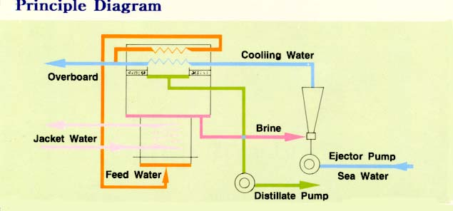 Fresh water generator publicscrutiny Image collections
